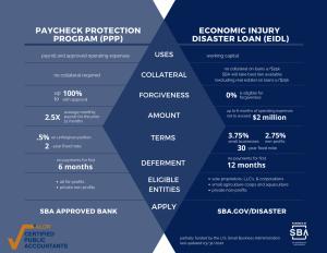 Economic Injury Disaster Loan VS Paycheck Protection Program Loan